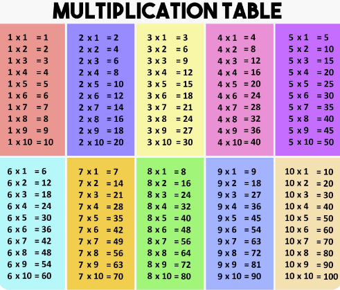 tables de multiplication au ce2